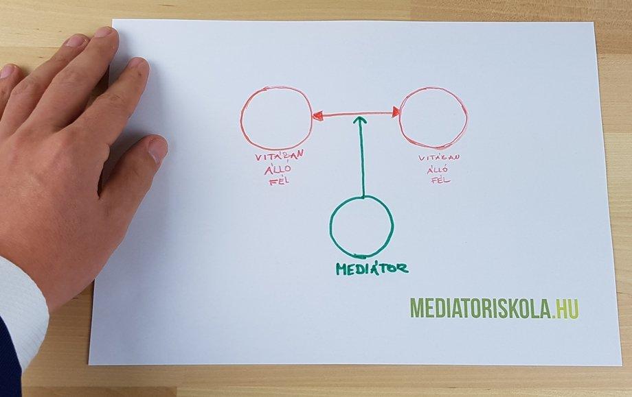 A mediátor szerepe